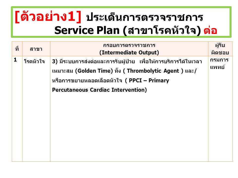 [ตัวอย่าง1] ประเด็นการตรวจราชการ Service Plan (สาขาโรคหัวใจ) ต่อ